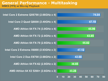 General Performance - Multitasking