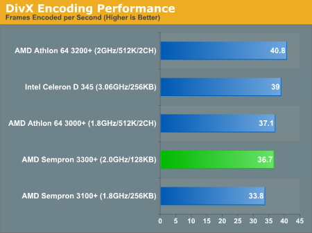 DivX Encoding Performance