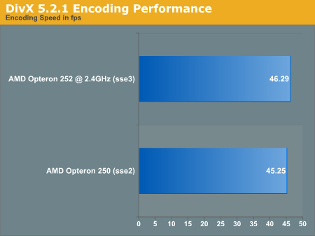 DivX 5.2.1 Encoding Performance