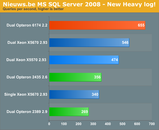 Nieuws.be MS SQL Server 2008 - New Heavy log!