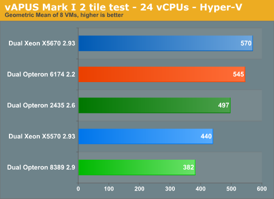 vAPUS Mark I 2 tile test - 24 vCPUs - Hyper-V