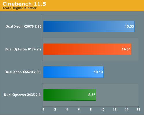Cinebench 11.5