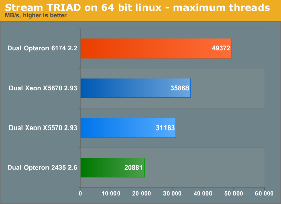 Stream TRIAD on 64 bit linux - maximum threads