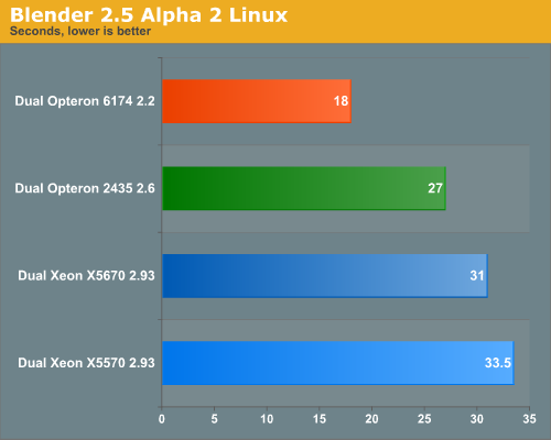 Blender 2.5 Alpha 2 Linux