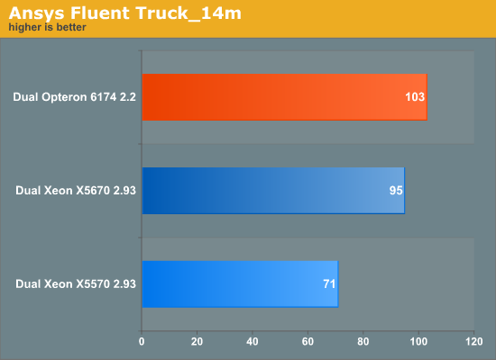 Ansys Fluent Truck_14m