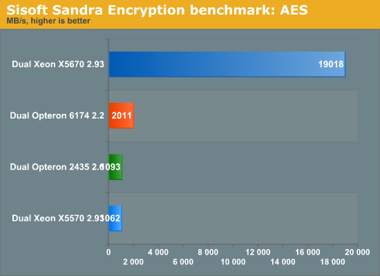 Sisoft Sandra Encryption benchmark: AES