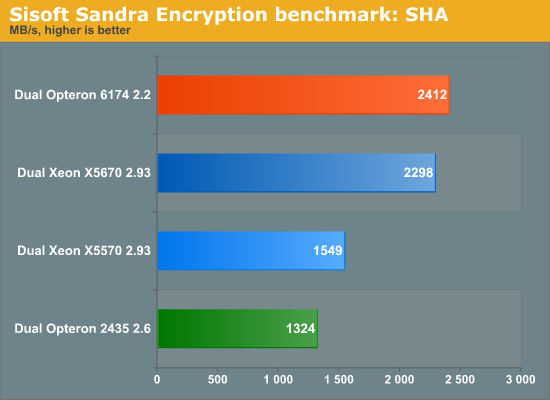 Sisoft Sandra Encryption benchmark: SHA