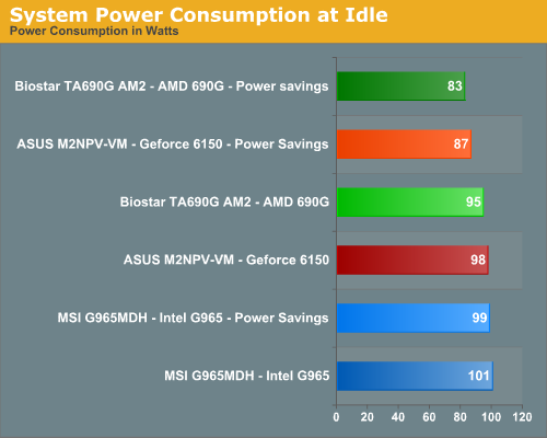 System Power Consumption at Idle