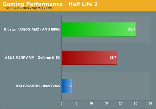 Gaming Performance - Half Life 2
