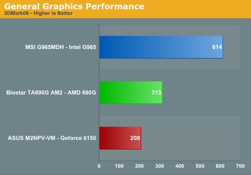 General Graphics Performance