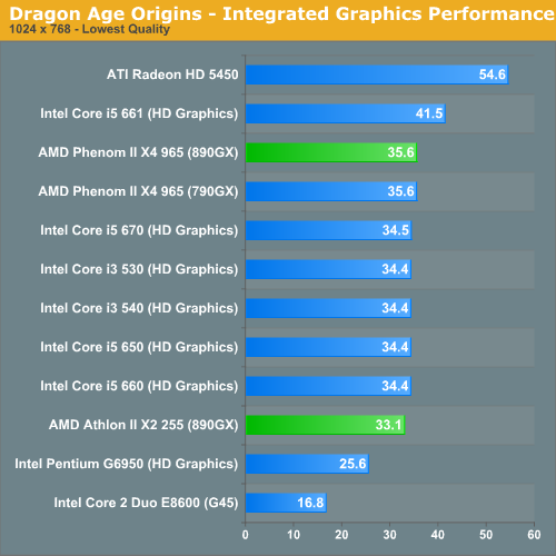 DRIVERS FOR INTEL CLARKDALE INTEGRATED GRAPHICS