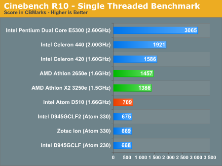 Performance As Expected Amd Athlon 2650e Amp X2 3250e