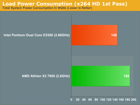 Load Power Consumption (x264 HD 1st Pass)