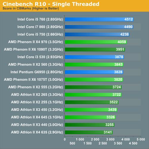 Cinebench R10 - Single Threaded
