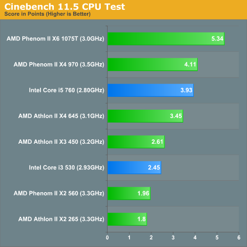 Cinebench 11.5 CPU Test