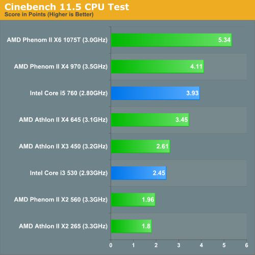 Cinebench 11.5 CPU Test