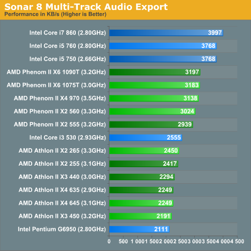 Sonar 8 Multi-Track Audio Export