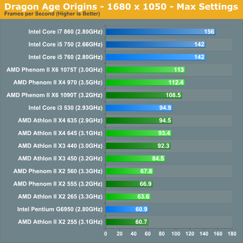 Dragon Age Origins - 1680 x 1050 - Max Settings