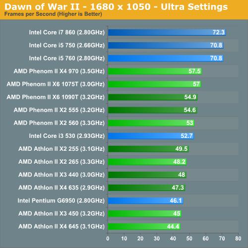 Dawn of War II - 1680 x 1050 - Ultra Settings