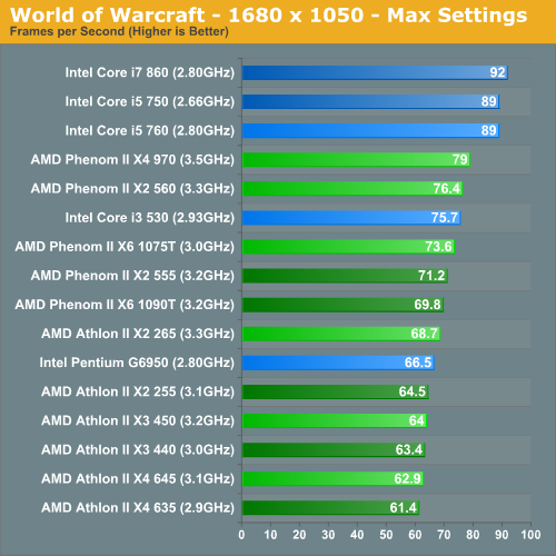 World of Warcraft - 1680 x 1050 - Max Settings