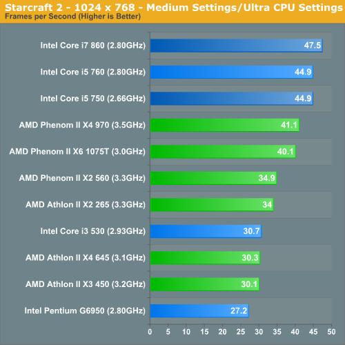 Starcraft 2 - 1024 x 768 - Medium Settings/Ultra CPU Settings