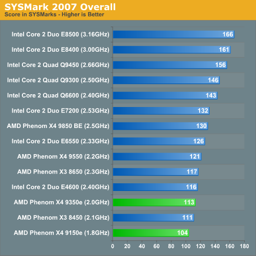 SYSMark 2007 Overall