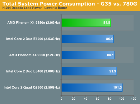Total System Power Consumption - G35 vs. 780G