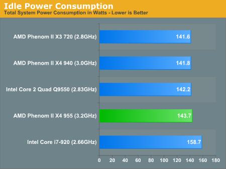 Power Consumption Amd S Phenom Ii X4 955 Black Edition