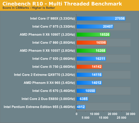 Cinebench R10 - Multi Threaded Benchmark