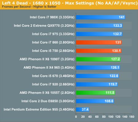 Gaming Performance Amd S Six Core Phenom Ii X6 1090t 1055t Reviewed