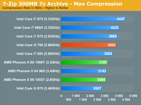 7-Zip 300MB 7z Archive - Max Compression