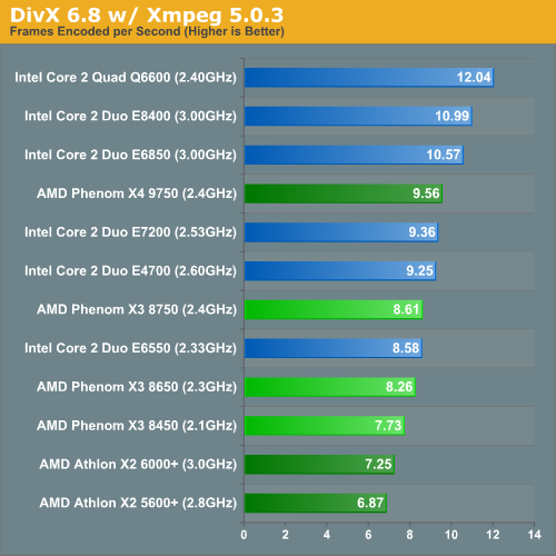DivX 6.8 w/ Xmpeg 5.0.3
