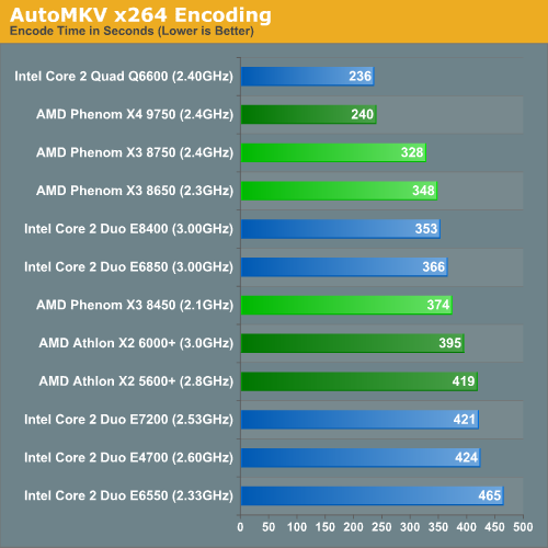 AutoMKV x264 Encoding