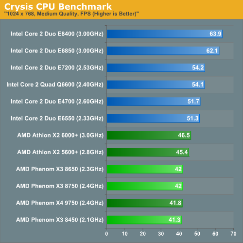 Crysis CPU Benchmark