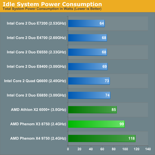 Idle System Power Consumption