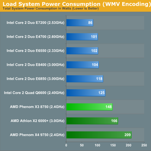 Load System Power Consumption (x264 Encoding)