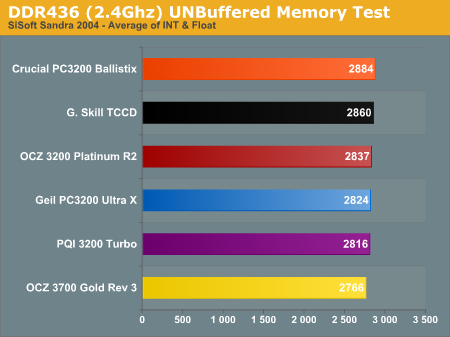 DDR436 (2.4Ghz) UNBuffered Memory Test