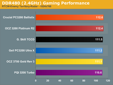 DDR480 (2.4GHz) Gaming Performance