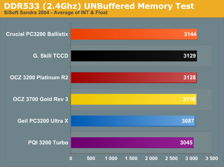 DDR533 (2.4Ghz) UNBuffered Memory Test