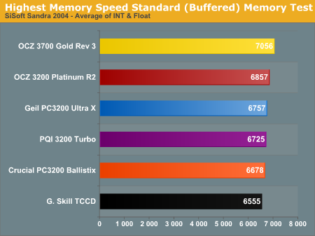Highest Memory Speed Standard (Buffered) Memory Test