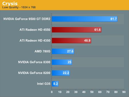 The Benefits Over Integrated Graphics - ATI Radeon HD 4350