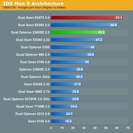 3DS Max 9 Architecture
