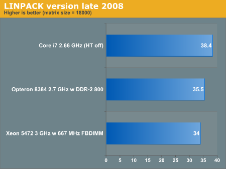 LINPACK version late 2008