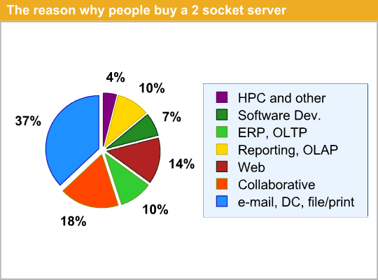 The reason why people buy a 2 socket server