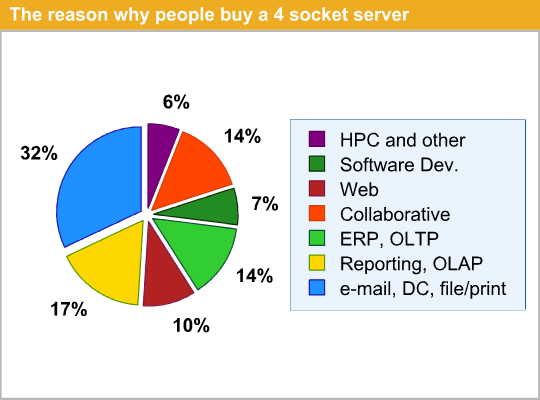 The reason why people buy a 4 socket server