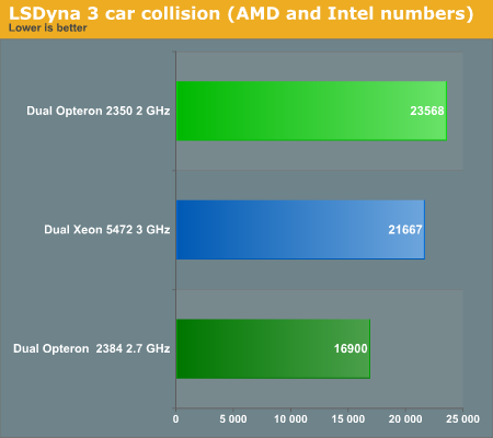 LSDyna 3 car collision (AMD and Intel numbers)