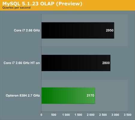MySQL 5.1.23 OLAP (Preview)