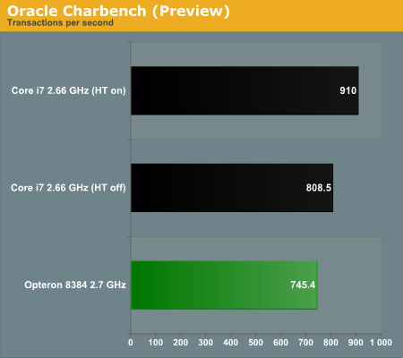 Oracle Charbench (Preview)
