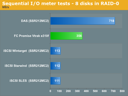 Sequential I/O Meter tests - 8 disks in RAID 0