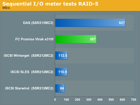 Sequential I/O Meter tests RAID 5